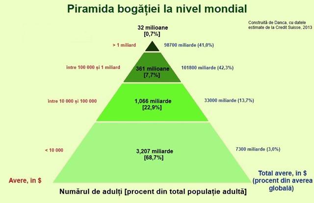 piramida bogăției